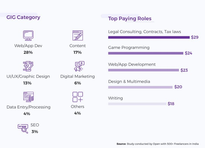 top paying roles in gig category