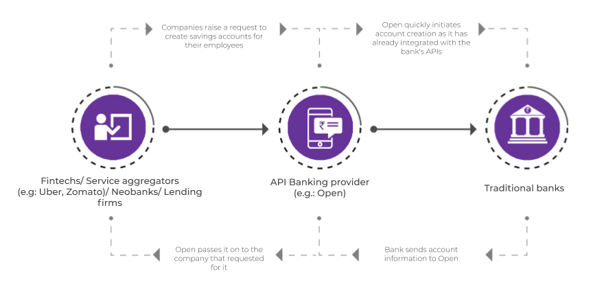 API banking is the fast track to building innovative fintech products