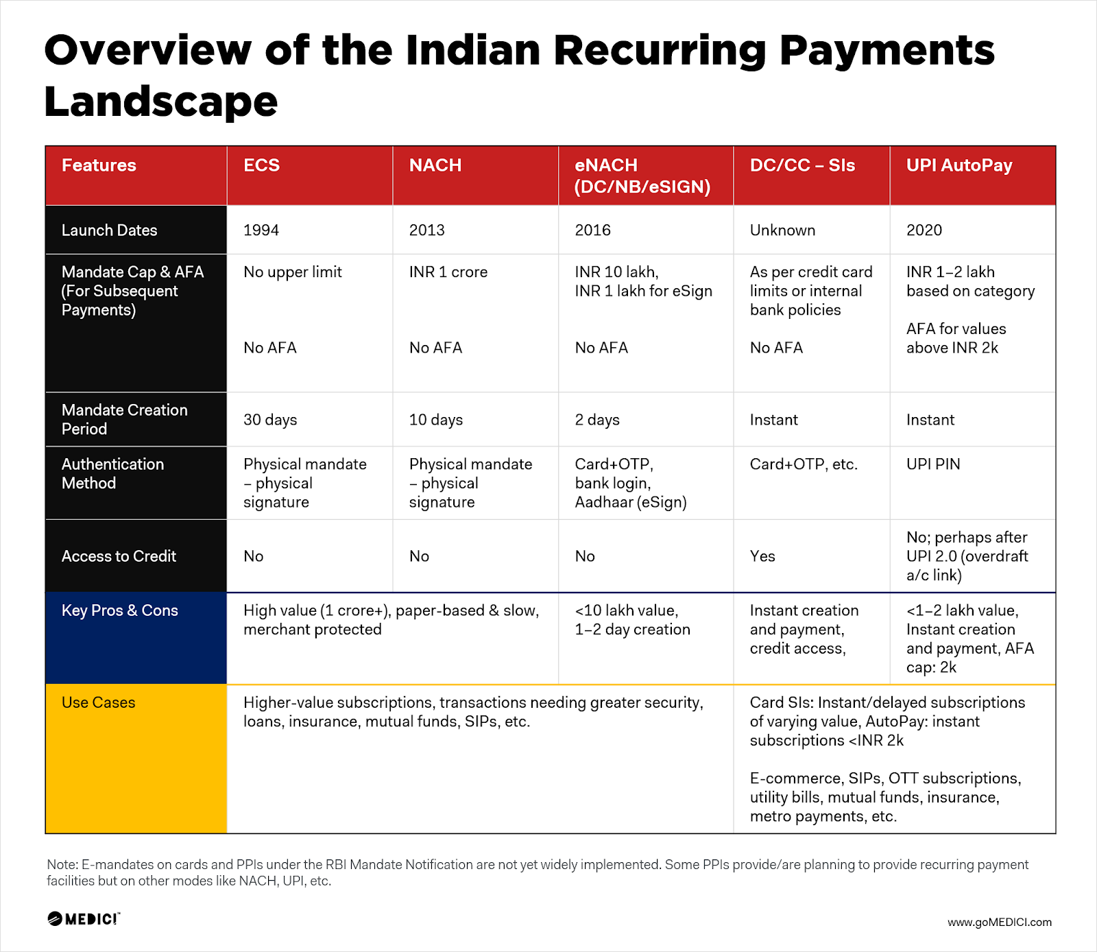 Indian recurring payments till now